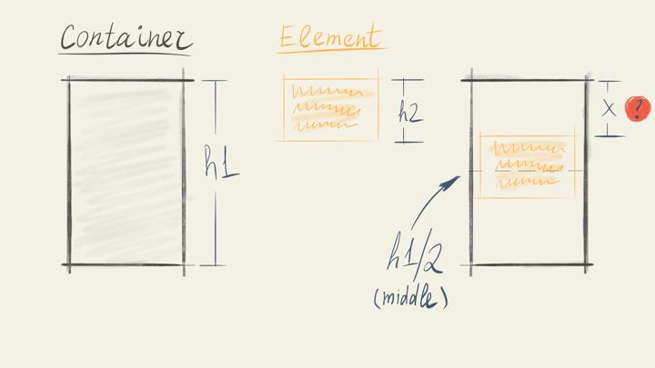 Control and effort in API design – Living structure – Blog